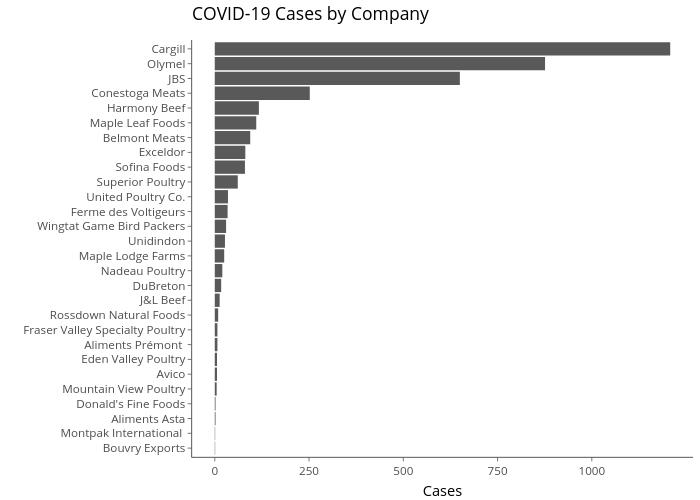 COVID-19 Cases by Company | bar chart made by Belisak | plotly