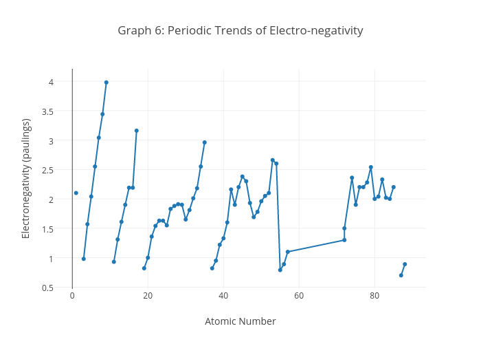 Graphing periodic trends custom paper help graphing periodic trends graphing periodic trends urtaz Gallery