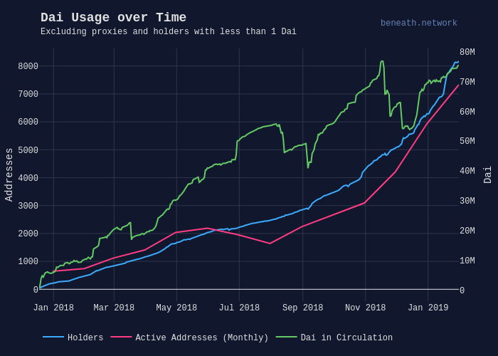 Dai Usage over Time | scatter chart made by Beneath | plotly