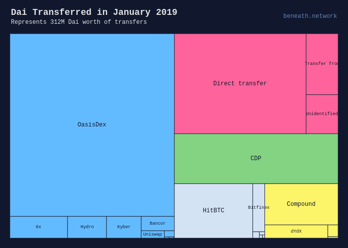 Dai Transferred in January 2019 |  made by Beneath | plotly
