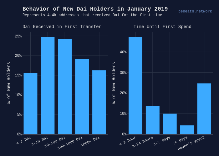 Behavior of New Dai Holders in January 2019 | bar chart made by Beneath | plotly