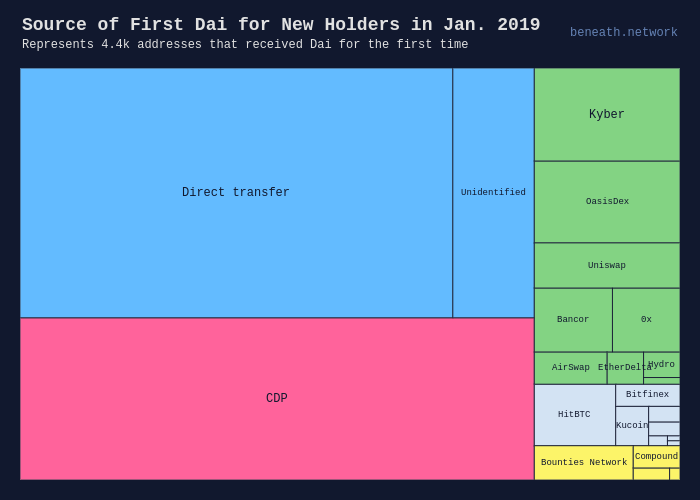 Source of First Dai for New Holders in Jan. 2019 |  made by Beneath | plotly