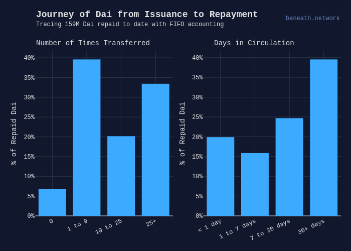 Journey of Dai from Issuance to Repayment | histogram made by Beneath | plotly
