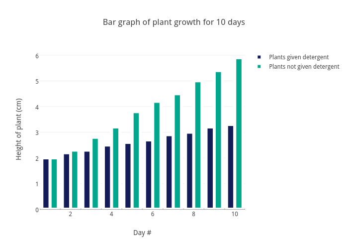 Bar Graph Of Plant Growth For 10 Days Chart Made By Benjamin Lifshey Plotly