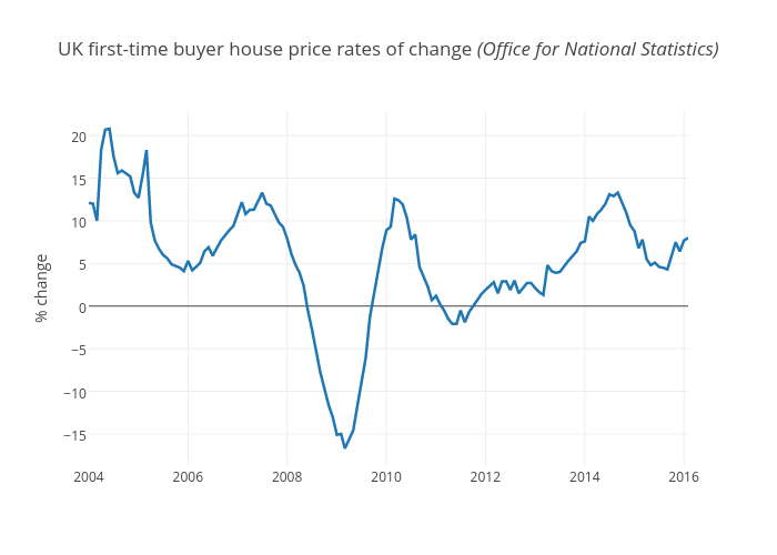 UK first-time buyer house price rates of change (Office for National Statistics) | line chart made by Berkeleysquares | plotly