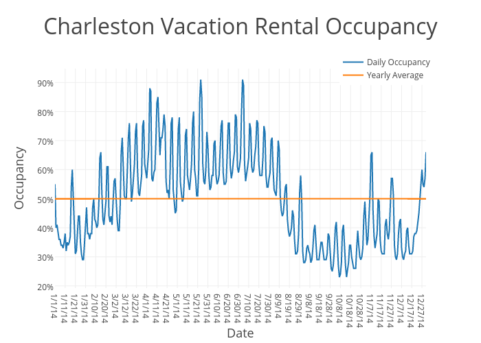 Charleston Vacation Rental Occupancy   scatter chart made by Beyondpricing   plotly