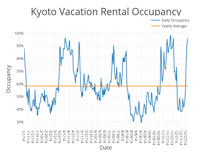 Kyoto Vacation Rental Occupancy | scatter chart made by Beyondpricing | plotly