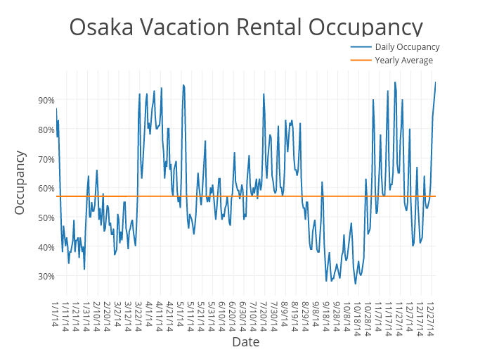 Osaka Vacation Rental Occupancy | scatter chart made by Beyondpricing | plotly