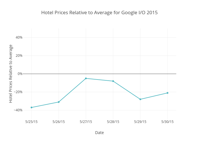 Hotel Prices Relative to Average for Google I/O 2015   scatter chart made by Beyondpricing   plotly