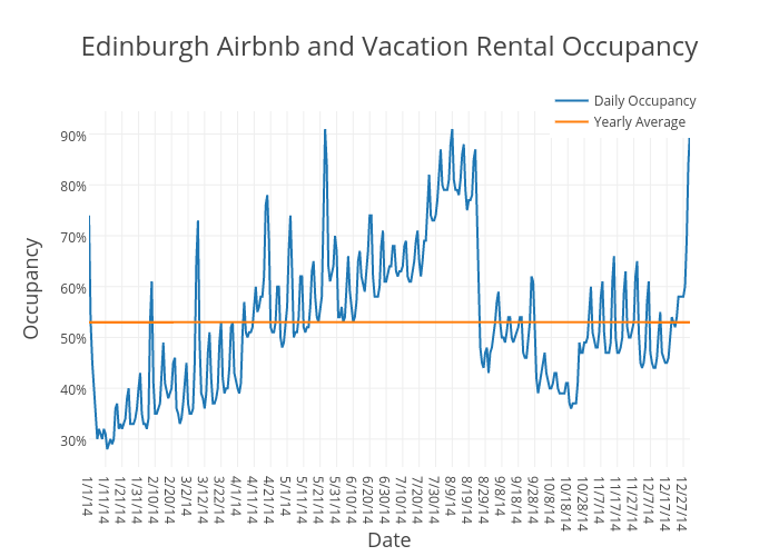 Edinburgh Airbnb and Vacation Rental Occupancy | scatter chart made by Beyondpricing | plotly