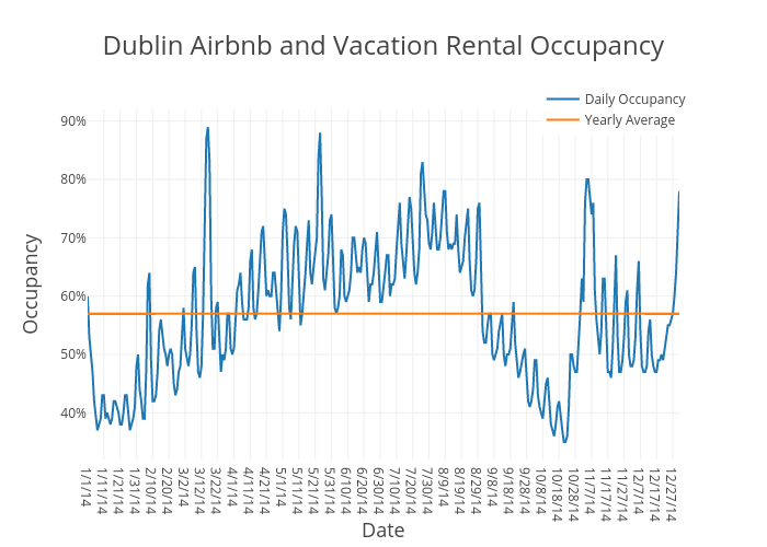 Dublin Airbnb and Vacation Rental Occupancy | scatter chart made by Beyondpricing | plotly