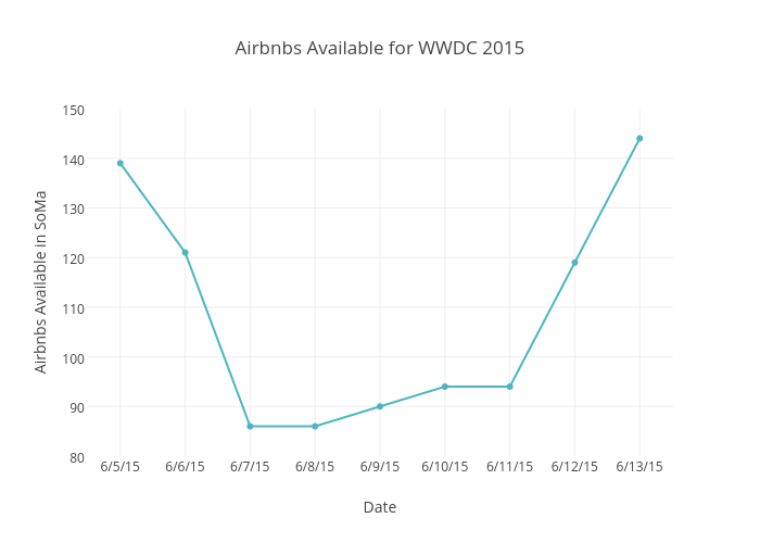 Airbnbs Available for WWDC 2015 | scatter chart made by Beyondpricing | plotly