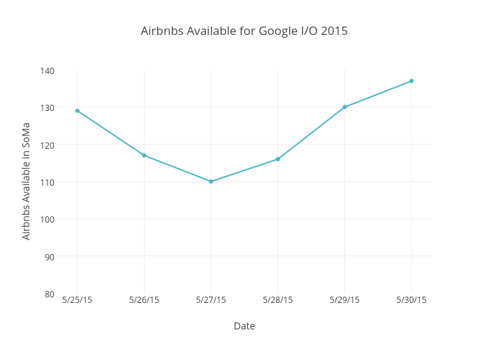 Airbnbs Available for Google I/O 2015 | scatter chart made by Beyondpricing | plotly