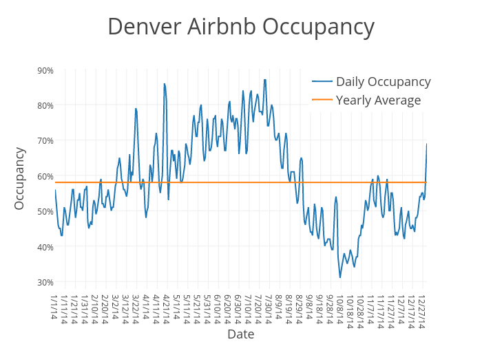 Denver Airbnb Occupancy | scatter chart made by Beyondpricing | plotly