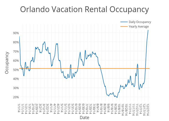 Orlando Vacation Rental Occupancy   scatter chart made by Beyondpricing   plotly