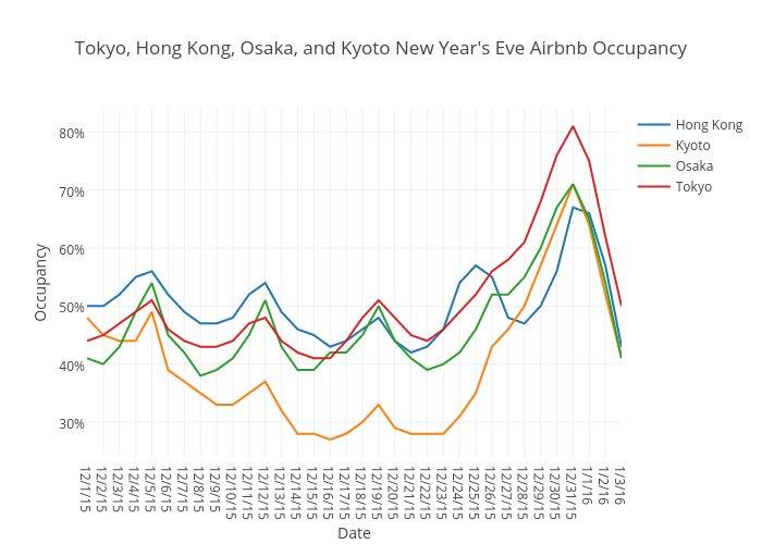 Tokyo, Hong Kong, Osaka, and Kyoto New Year's Eve Airbnb Occupancy | scatter chart made by Beyondpricing | plotly
