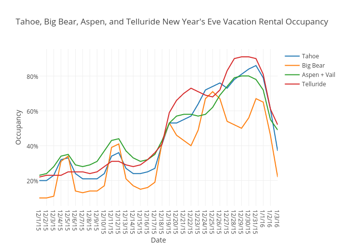Tahoe, Big Bear, Aspen, and Telluride New Year's Eve Vacation Rental Occupancy | scatter chart made by Beyondpricing | plotly