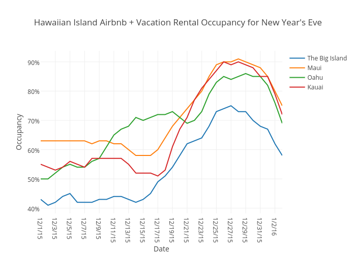Hawaiian Island Airbnb + Vacation Rental Occupancy for New Year's Eve | scatter chart made by Beyondpricing | plotly
