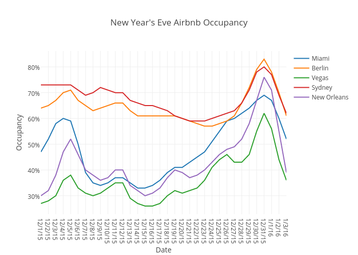 New Year's Eve Airbnb Occupancy | scatter chart made by Beyondpricing | plotly