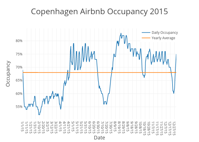 Copenhagen Airbnb Occupancy 2015 | scatter chart made by Beyondpricing | plotly