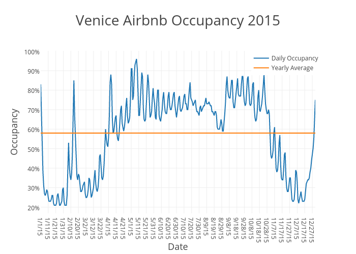 Venice Airbnb Occupancy 2015   scatter chart made by Beyondpricing   plotly
