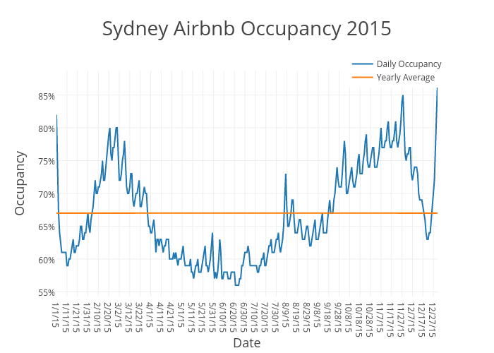 Sydney Airbnb Occupancy 2015 | scatter chart made by Beyondpricing | plotly