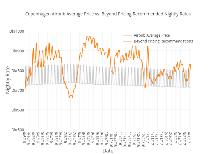Copenhagen Airbnb Average Price vs. Beyond Pricing Recommended Nightly Rates   scatter chart made by Beyondpricing   plotly
