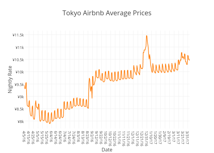 Tokyo Airbnb Average Prices | scatter chart made by Beyondpricing | plotly