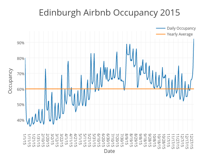 Edinburgh Airbnb Occupancy 2015 | scatter chart made by Beyondpricing | plotly