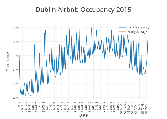 Dublin Airbnb Occupancy 2015 | scatter chart made by Beyondpricing | plotly