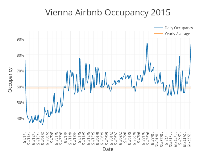 Vienna Airbnb Occupancy 2015   scatter chart made by Beyondpricing   plotly