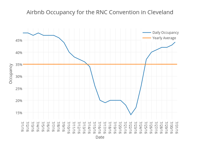 Airbnb Occupancy for the RNC Convention in Cleveland | scatter chart made by Beyondpricing | plotly