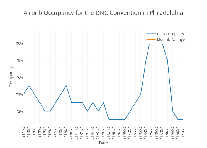 Airbnb Occupancy for the DNC Convention in Philadelphia | scatter chart made by Beyondpricing | plotly