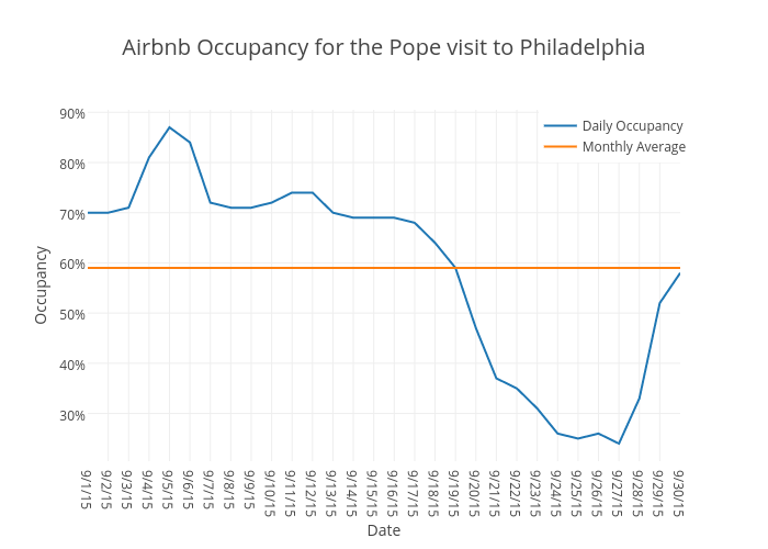 Airbnb Occupancy for the Pope visit to Philadelphia | scatter chart made by Beyondpricing | plotly