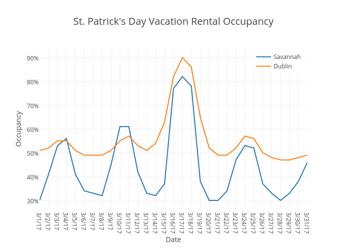 St. Patrick's Day Vacation Rental Occupancy | line chart made by Beyondpricing | plotly