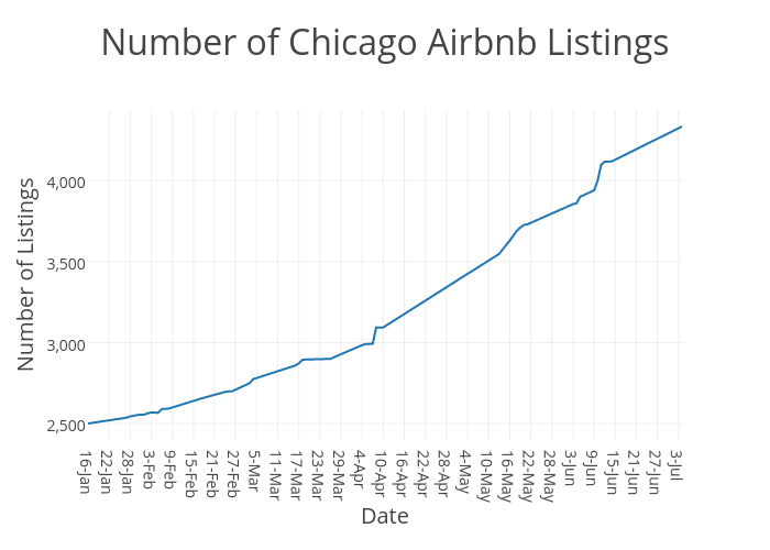 Number of Chicago Airbnb Listings | scatter chart made by Beyondpricing | plotly