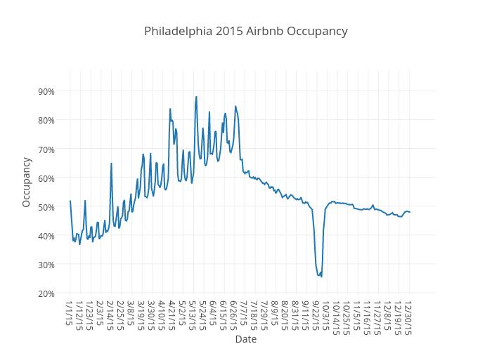 Philadelphia 2015 Airbnb Occupancy