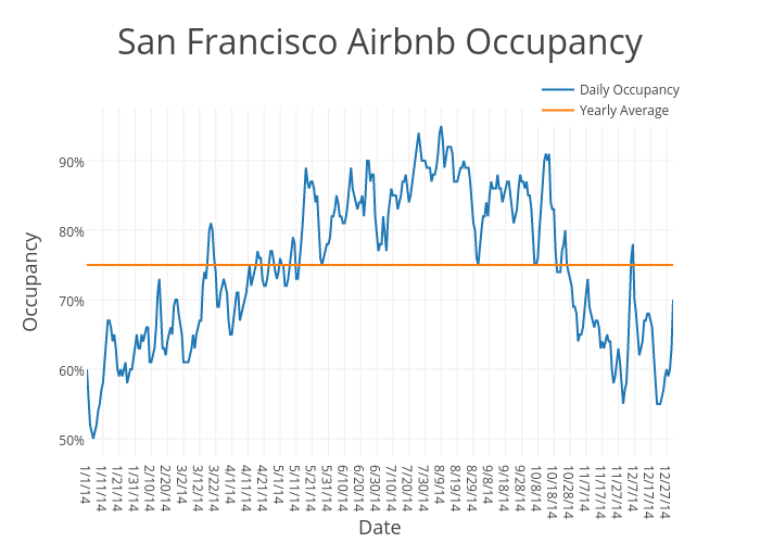 San Francisco Airbnb Occupancy | scatter chart made by Beyondpricing | plotly