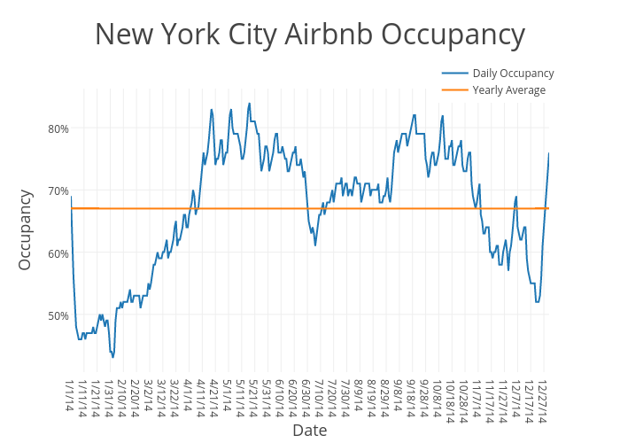 New York City Airbnb Occupancy | scatter chart made by Beyondpricing | plotly