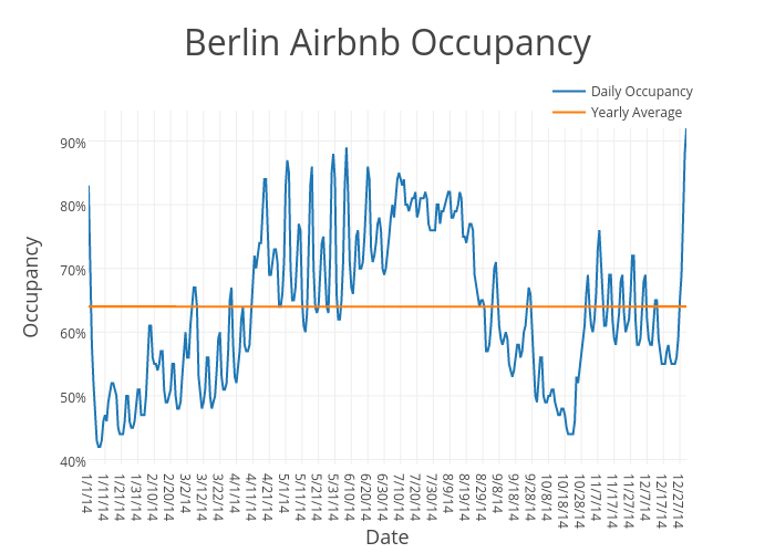 Berlin Airbnb Occupancy | scatter chart made by Beyondpricing | plotly