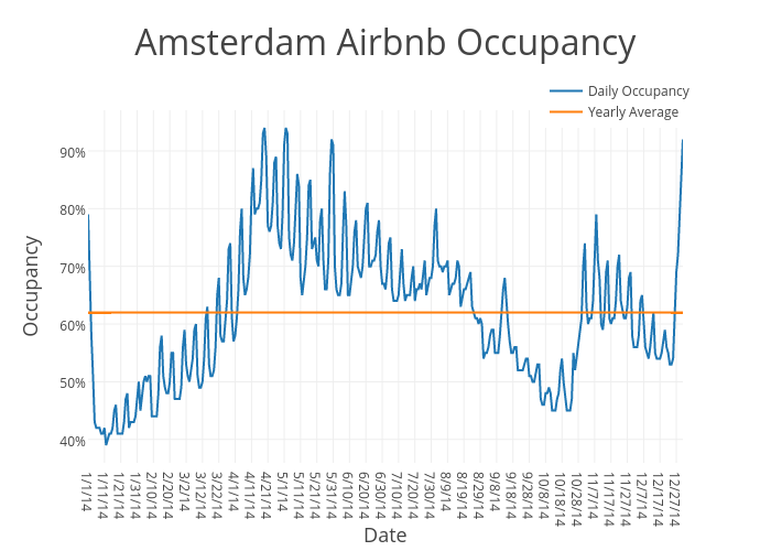 Amsterdam Airbnb Occupancy | scatter chart made by Beyondpricing | plotly