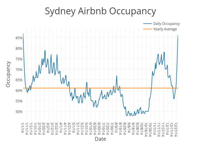 Sydney Airbnb Occupancy   scatter chart made by Beyondpricing   plotly