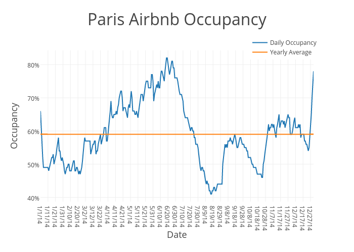 Paris Airbnb Occupancy | scatter chart made by Beyondpricing | plotly