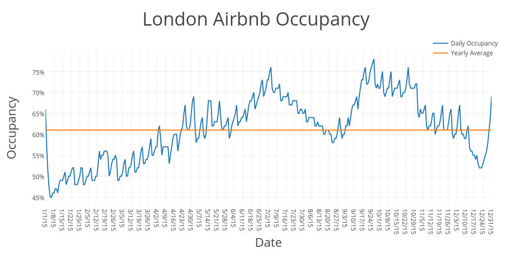 London Airbnb Occupancy | scatter chart made by Beyondpricing | plotly