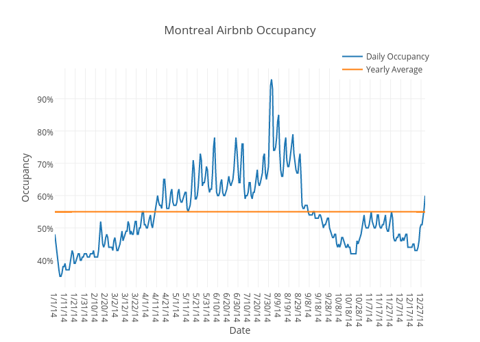 Montreal Airbnb Occupancy | scatter chart made by Beyondpricing | plotly