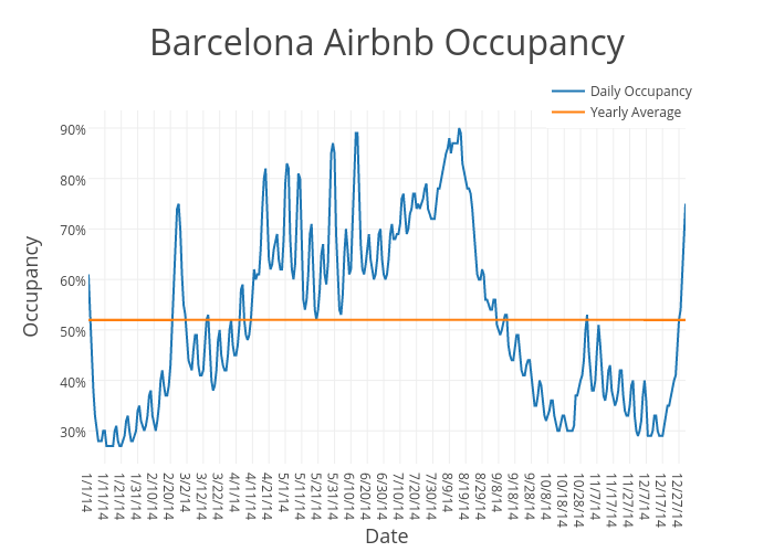 Barcelona Airbnb Occupancy | scatter chart made by Beyondpricing | plotly