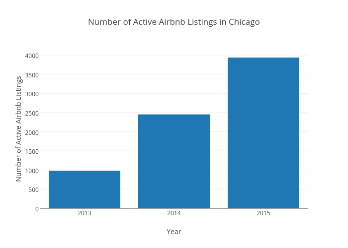 Number of Active AirbnbListings in Chicago | bar chart made by Beyondpricing | plotly