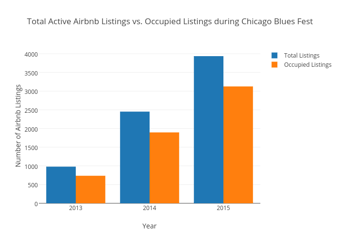Total Active Airbnb Listings vs. Occupied Listings during Chicago Blues Fest | bar chart made by Beyondpricing | plotly
