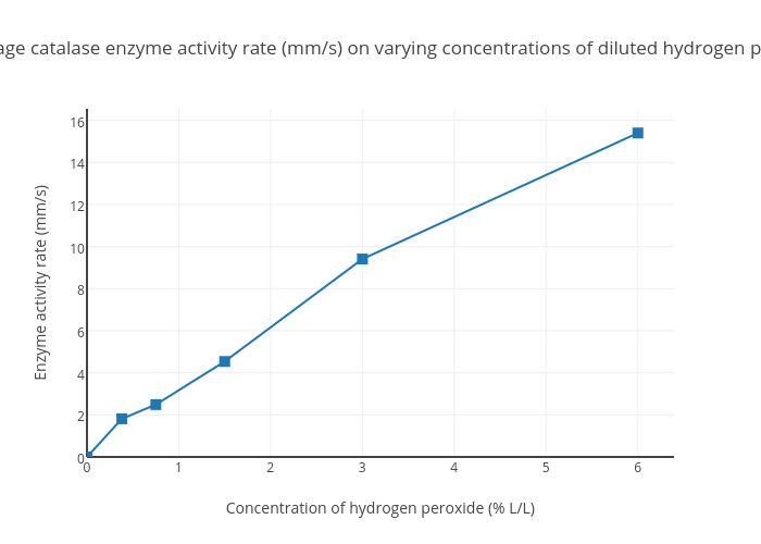 Figure 2 Average Catalase Enzyme Activity Rate Mm S On Varying Concentrations Of Diluted Hydrogen Peroxide
