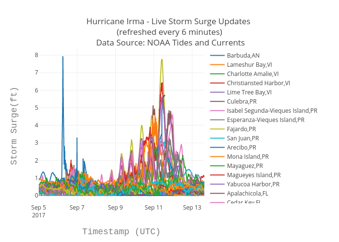 Hurricane Irma Live Storm Surge Updates Refreshed Every 6 Minutes Data Source Data153 S Interactive Graph